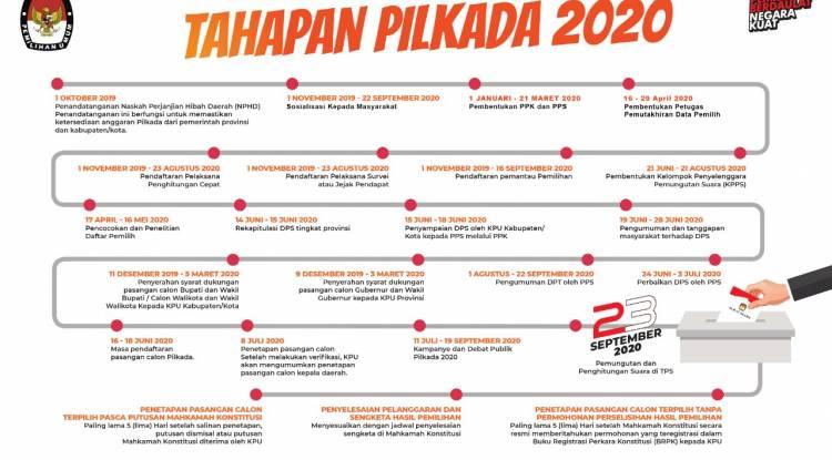 Tahapan Pilkada 2020 di depan Pintu